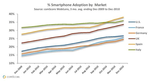 Comscore Mobile Review Europe smartphones