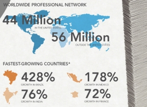 LinkedIn membership numbers 2011