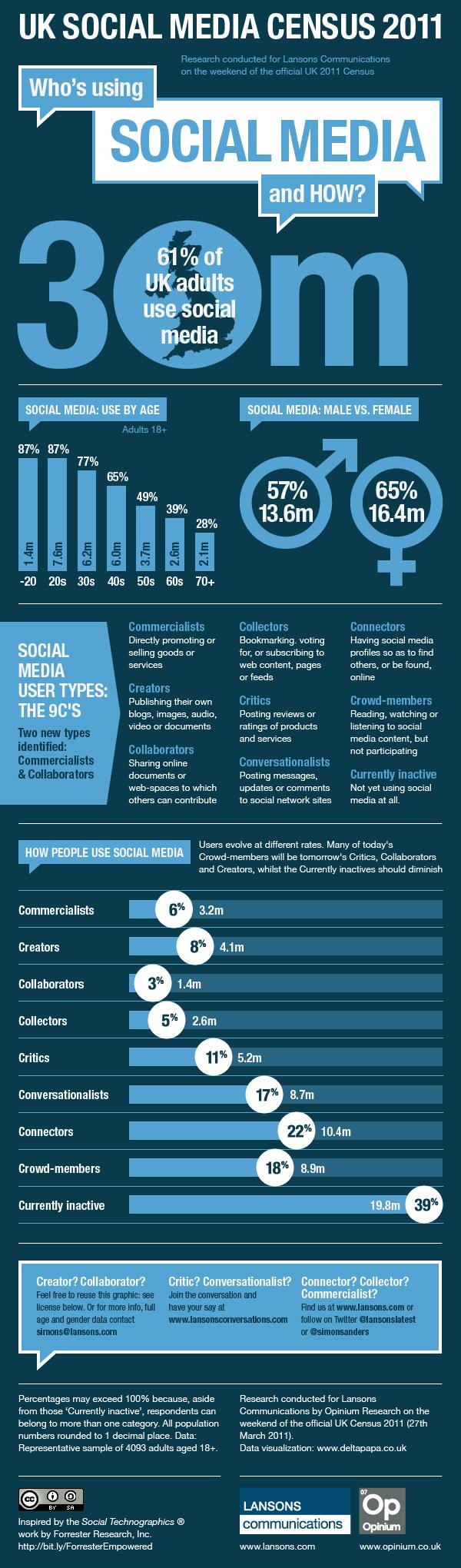 UK social media statistics