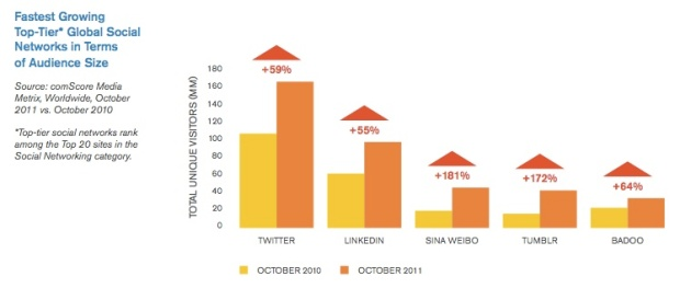Twitter, Sina Weibo and Tumblr - challengers for Facebook