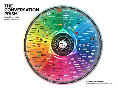 JESS3 BrianSolis social media Conversation Prism 4 2013