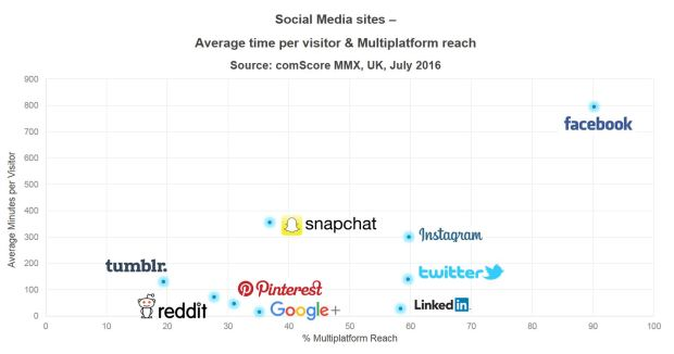 Social media reach of sites like Facebook, Instagram and Snapchat among UK Millennials