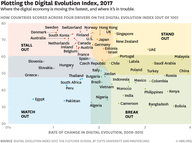 Digital Evolution Index Harvard_Business Review World Economic Forum